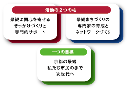 活動の2つの柱